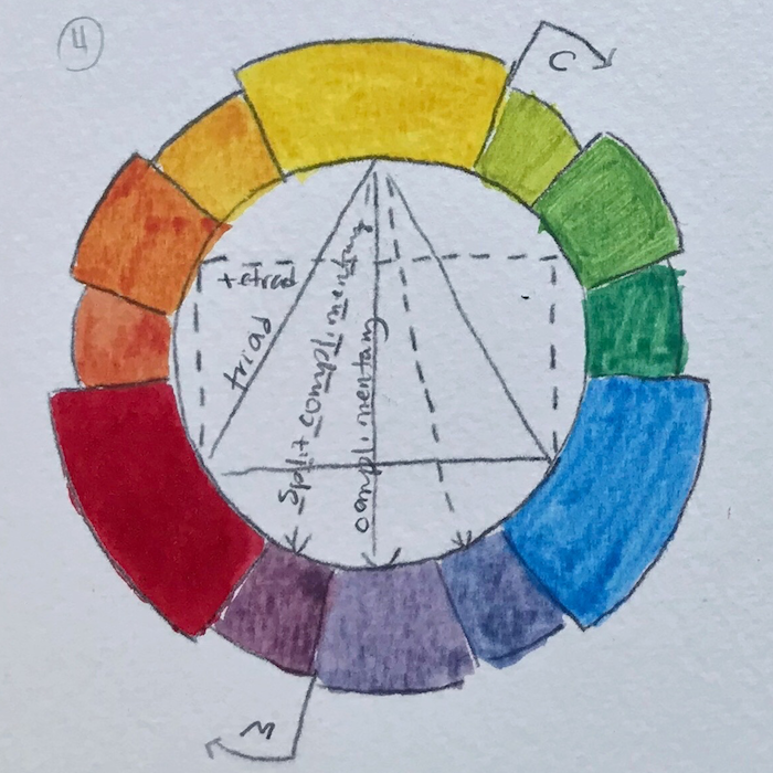 Color wheel: Cerulean blue, Aureolin yellow, and Permanent Alizarin Crimson
