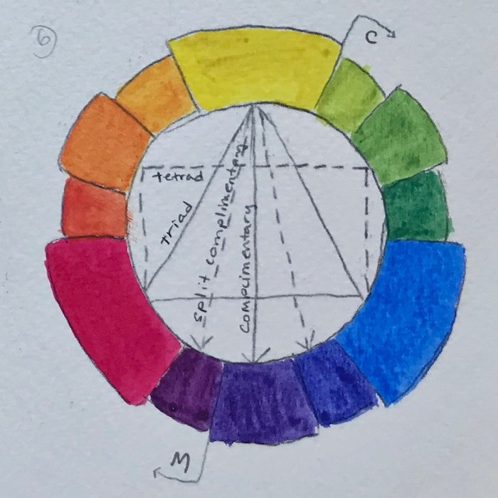 Color wheel: Cobaltr blue, Lemon Yellow, and Permanent Rose
