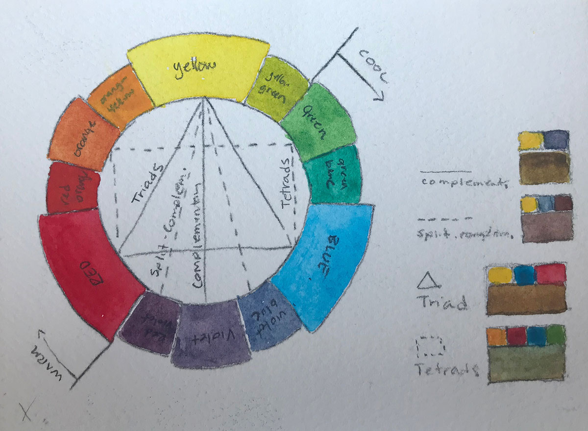 Color Wheel for Watercolors