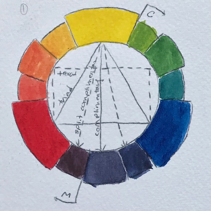 Color wheel: Prussian blue, Azo yellow, and Permanent red