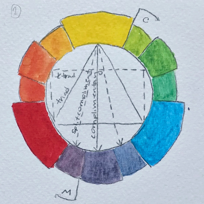 Color wheel: Manganese blue, Azo yellow, and Permanent red