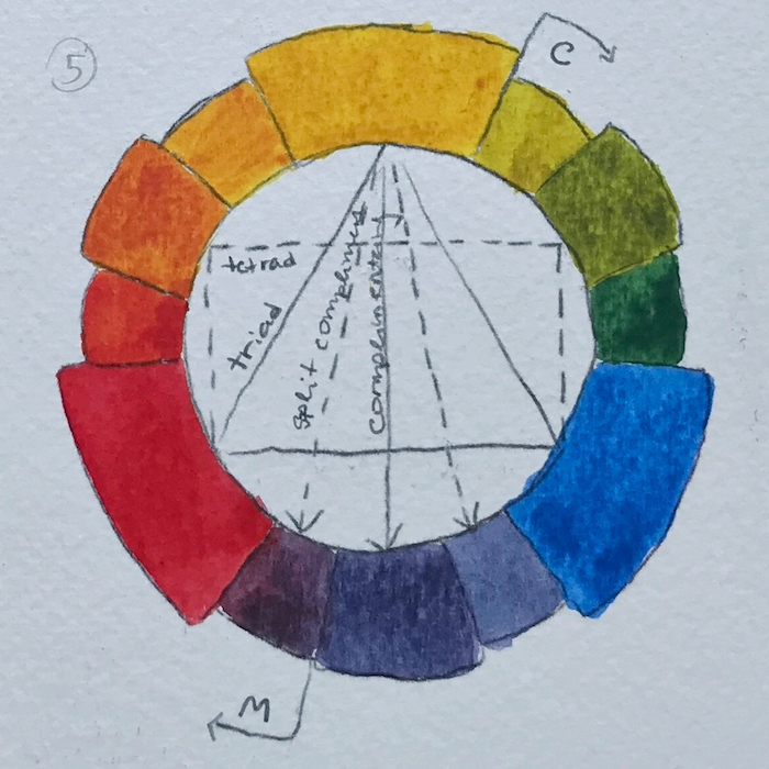 Color wheel: Verditer blue, Indian yellow, and Permanent red